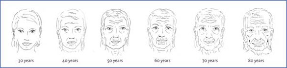 Female facial changes at various ages